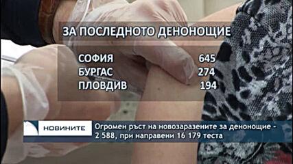 Огромен ръст на новозаразените за денонощие - 2 588, при направени 16 179 теста