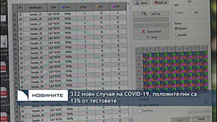 332 нови случая на COVID-19, положителни са 13% от тестовете