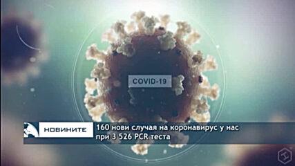 160 нови случая на коронавирус при 3 526 теста