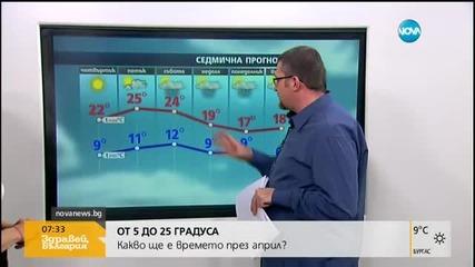 ПРЕЗ АПРИЛ: Повече дъжд и жеги до 30 градуса