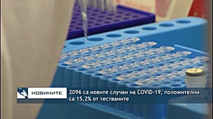 2096 са новите случаи на COVID-19, положителни са 15,2% от тестваните