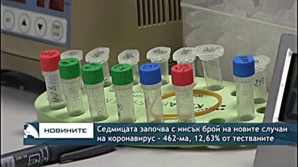 Седмицата започва с нисък брой на новите случаи на коронавирус - 462-ма, 12,63% от тестваните