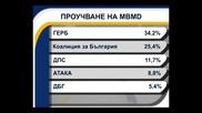ГЕРБ получава 34% подкрепа, БСП - 25%, сочат последни проучвания