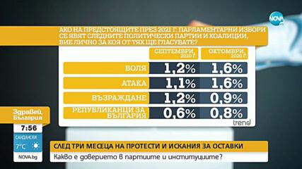 50% от българите не искат възстановяване на мерките срещу COVID-19 от март и април