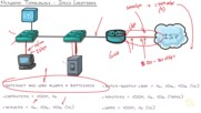 8. Network Fundamentals - Speed Data Size and Diagrams
