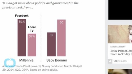 Millennials Rely on Facebook for Politics News