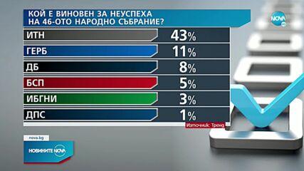 """""""Тренд"""": Новата формация около Петков и Василев набира 9% подкрепа от гласуващите"""