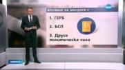 Новините на NOVA (15.11.2016 - централна)