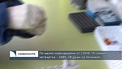 По-малко новозаразени от COVID-19 спрямо четвъртък - 2689, 28 души са починали