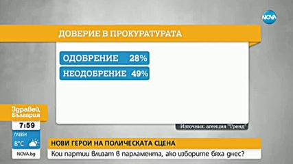 ДОВЕРИЕ КЪМ ИНСТИТУЦИИТЕ: Кои са най-одобряваните и най-неодобряваните политици?