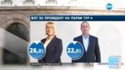 NOVA ALPHA INDEX: Кои са големите губещи от кандидатпрезидентската кампания?