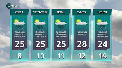 Прогноза за времето на NOVA NEWS (10.05.2021 - 18:00)