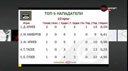 Топ 5 на нападателите на 10-рия кръг в efbet Лига