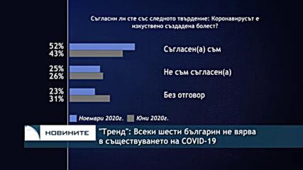 """""""Тренд"""": Всеки шести българин не вярва в съществуването на COVID-19"""
