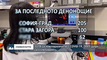 1078 са новозаразените с COVID-19, 3005 души са излекувани