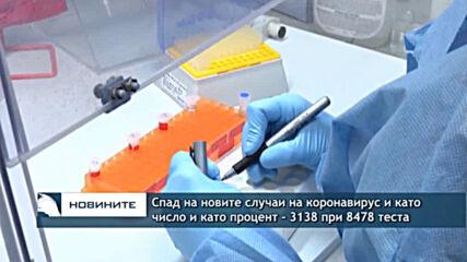 Спад на новите случаи на коронавирус и като число и като процент - 3138 при 8478 теста