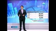 """"""" Галъп """" : Четири партии с шанс за ЕП, ако изборите бяха днес - Новините на Нова"""