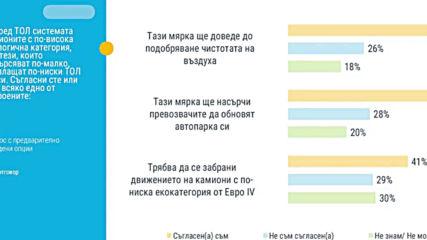 Според проучване -77% от българите одобряват тежкотоварните камиони да плащат повече от автомобилите