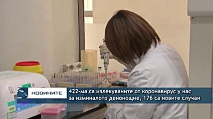 422-ма са излекуваните от коронавирус у нас за изминалото денонощие, 176 са новите случаи