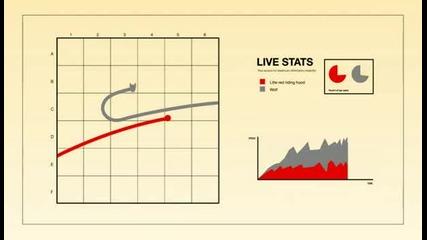 Червената шапчица и статистиката