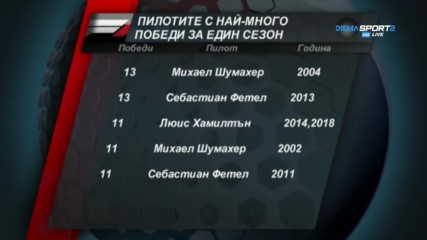 Кой държи рекорда за най-много победи през един сезон във Ф1?