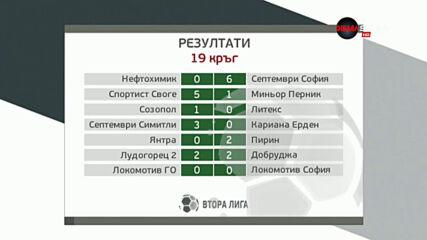 Обзор на 19-и кръг на Втора лига /3-а част/