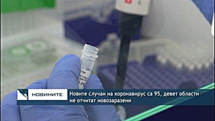 Новите случаи на коронавирус са 95, девет области не отчитат новозаразени