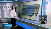 Новините на NOVA (14.05.2021 - късна емисия)