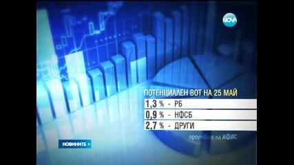 А Ф И С - Б С П и Г Е Р Б със сигурни места за Европарламента - Новините на Нова
