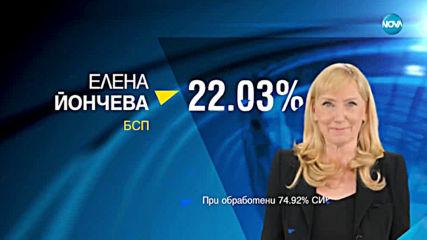 Резултати при 74.92% обработени протоколи: ГЕРБ - 30,62%, БСП - 24,59%