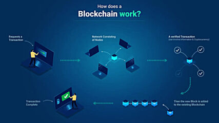 What is a Blockchain Technology - Blockchain Technology Explained