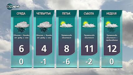 Прогноза за времето на NOVA NEWS (08.03.2021 - 18:00)