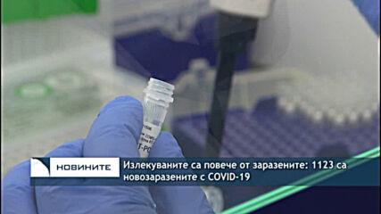 Излекуваните са повече от заразените: 1123 са новозаразените с COVID-19