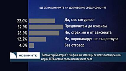 """""""Барометър България"""": На фона на затягащи се мерки ГЕРБ остава първа политическа сила"""