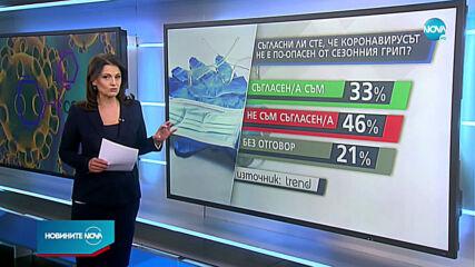 40% от българите смятат COVID-19 за биологично оръжие