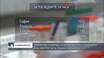 Пореден ден на рекорд: 2760 новозаразени от коронавирус у нас при 9946 теста, 36 души са починали