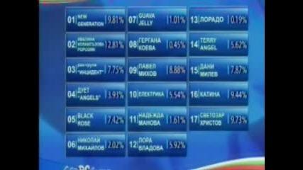 Резултати От Евробгвизия 2008 (декември)