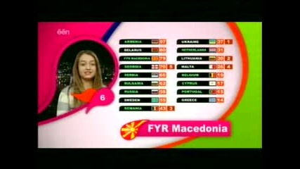 Junior Eurovision 2007 - Гласуване(част 2)