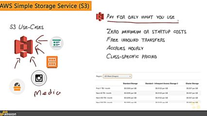 8. Aws Simple Storage Service S3