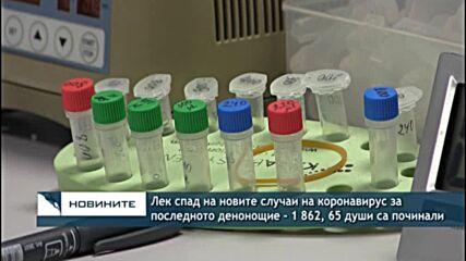 Лек спад на новите случаи на коронавирус за последното денонощие - 1 862, 65 души са починали
