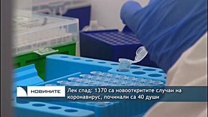 Лек спад: 1370 са новооткритите случаи на коронавирус, починали са 40 души