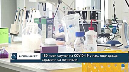 180 нови случая на COVID-19 у нас, още двама заразени са починали