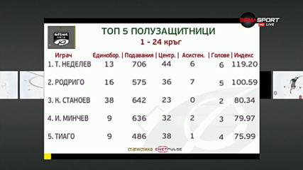 Кои са най-добрите халфове след 24 кръга в efbet Лига?