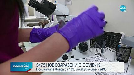 Близо 40% от тестваните за COVID-19 у нас са с положителни проби
