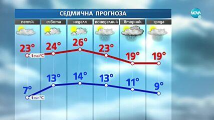 Какво време ни очаква през следващите дни