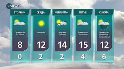 Прогноза за времето на NOVA NЕWS (01.03.2021 - 17:00)