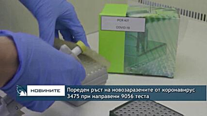 Пореден ръст на новозаразените от коронавирус - 3475 при направени 9056 теста