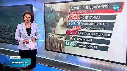 Отново над 4500 случая на COVID-19 за денонощие