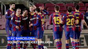 The most valuable football squads in the world