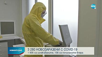 Висок остава броят на заразените с COVID-19 у нас